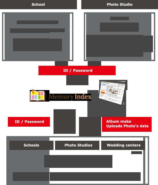 Memindex Service Illustration